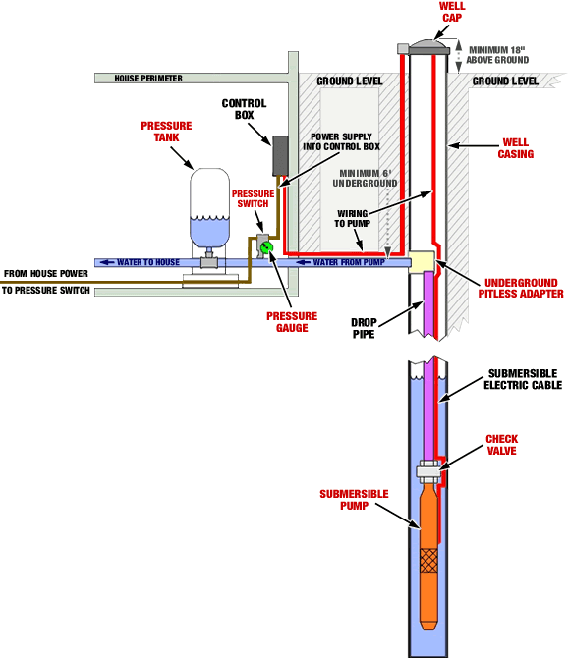 Wiring Diagrams Well Drilled - Schematic Wiring Diagram on