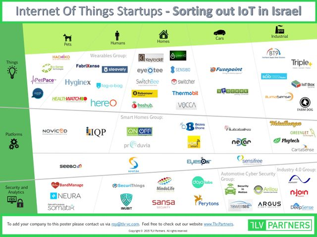 A Map of Israel's Growing IoT Landscape