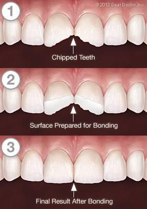 General Dentistry Midland, TX