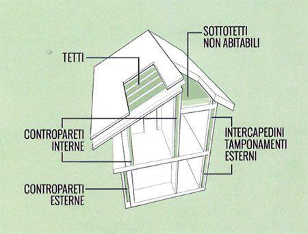 un disegno di una casa con i dettagli dei lavori indicati da delle frecce