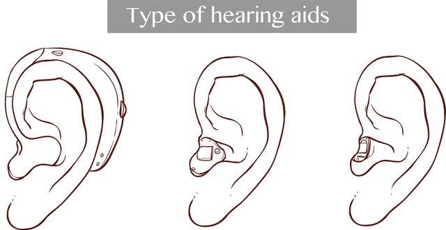 BTE, ITE and ITC hearing aids