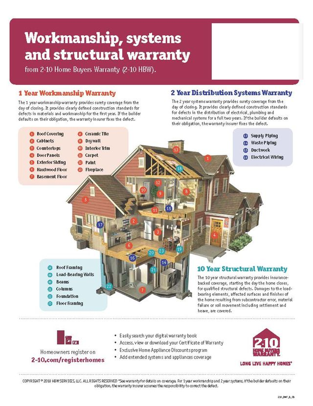 Profile Homes Warranty | New Homes Charlotte NC Profile Homes