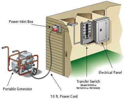 Portable generator Sales   Pembroke, MA   New England Generator on generator sub panel grounding diagram, generator transfer switch wiring diagram, generator sub panel transfer switch, generator circuit breaker wiring diagram, generator installation wiring diagram,