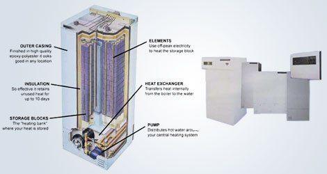 internal parts of a boiler