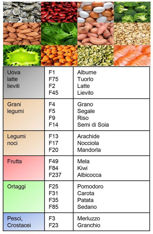 pannello alimenti