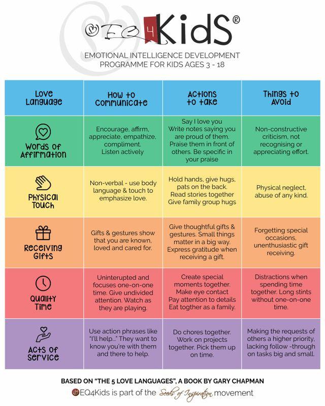 5 Love Languages For Children Eq4kids