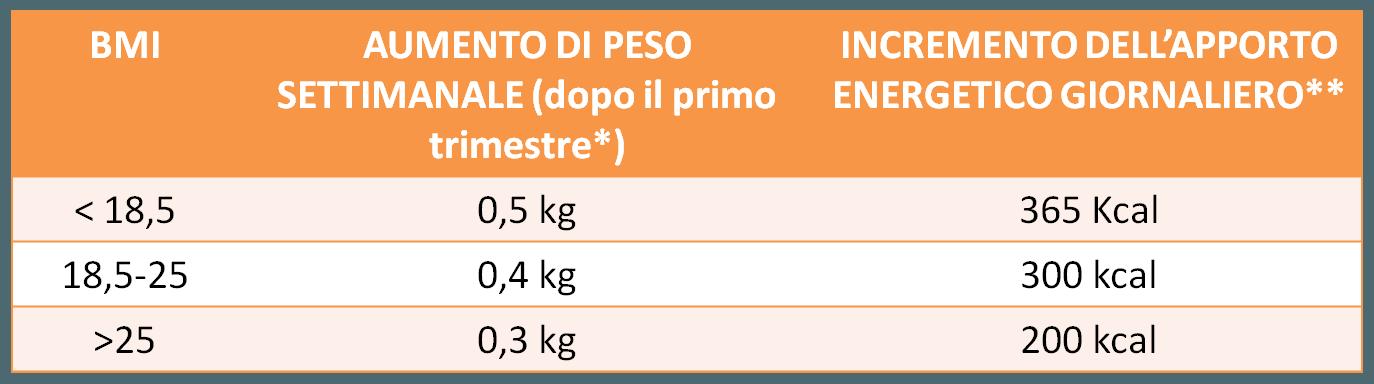 Alimentazione Gestazione Torino To Anced Studio Medico