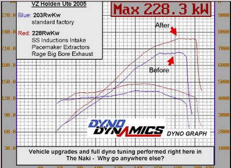 dyno tuning performance