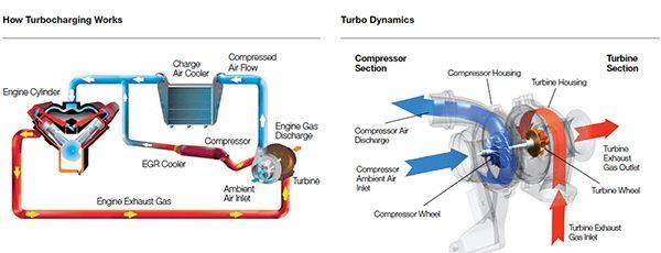 How turbocharging works