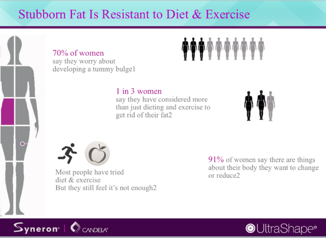 Stubborn fat is resistant to diet and exercise