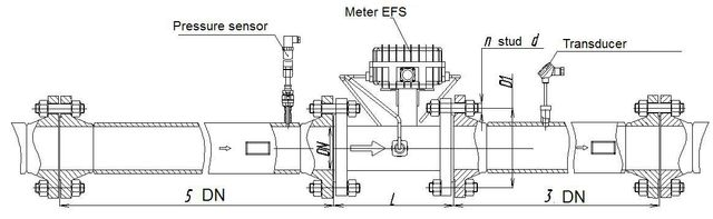 Dimensions of the meter with straight run
