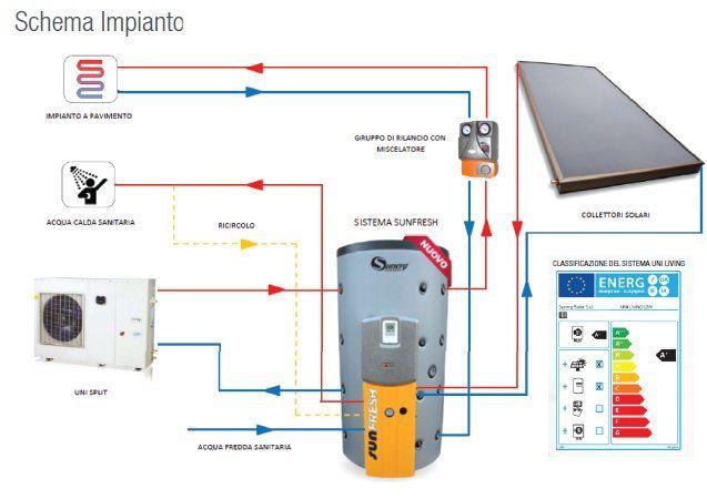 servizi di installazione, manutenzione e riparazione di caldaie, impianti solari, impianti di raffreddamento e riscaldamento, antincendio e termo impianti