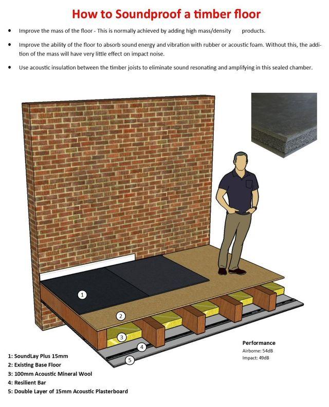 Floor Sound Insulation for Building Regulations Part 'E'