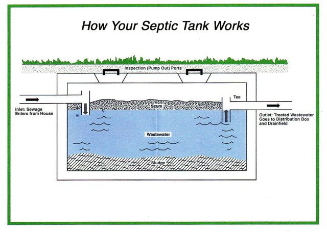 Bend and Central Oregon Septic Service - George's Septic