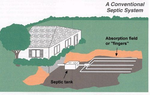 Septic Systems | Urbanna, VA | Church View Septic Service Inc
