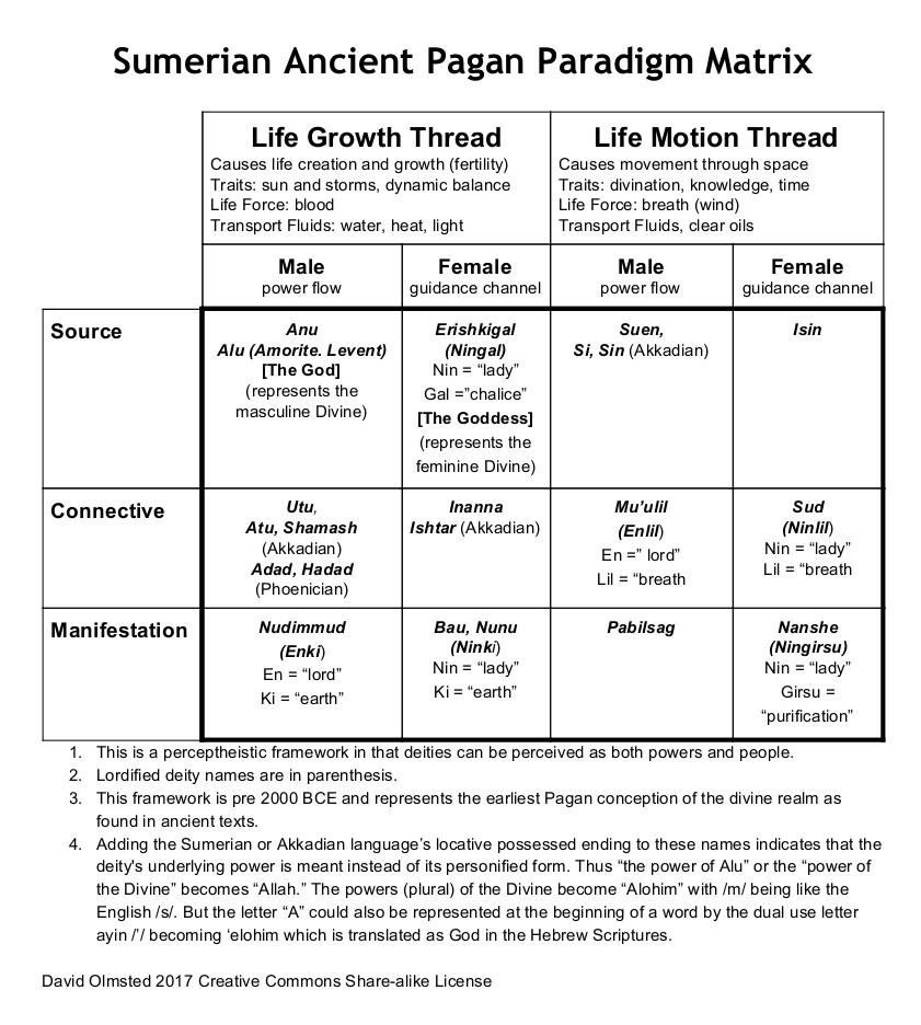 Nature Pagan Principles And History