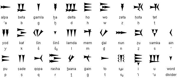 Sumerian Cuneiform Alphabet A Z Chart Photos Alphabet Collections