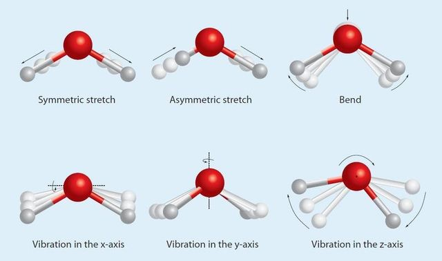 vibrational frequencies of water molecule Water vibration and absorption spectrum  intermolecular vibrations shift to  lower frequencies and the molecular bend vibration peak shifts to.