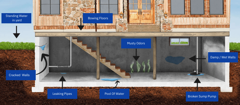 Basement Waterproofing In Birmingham, How To Get Standing Water Out Of A Basement