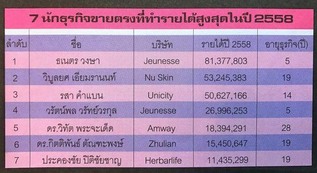 7 อันดับผู้นำรายได้สูงสุด ปี 2558 (ธเนตร วงษา, พอล ตีสิบ)