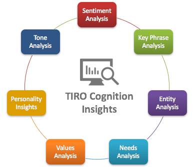 TIRO Cognition Insights, Business Insights, Customer Insights, Competitor Insights