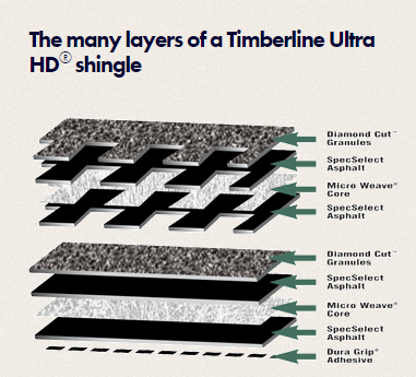Cross section of Timberline Ultra HD shingles, installed by King Quality Construction.