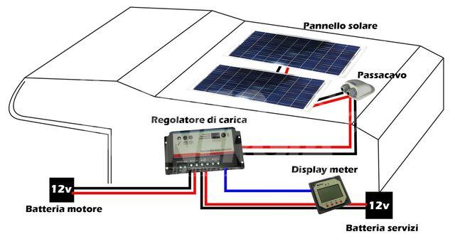 Quanto Carica Un Pannello Solare Da 100w : Pannelli solari pinerolo torino pinasca alpimpianti