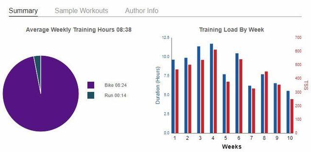 Cyclocross training plan summary