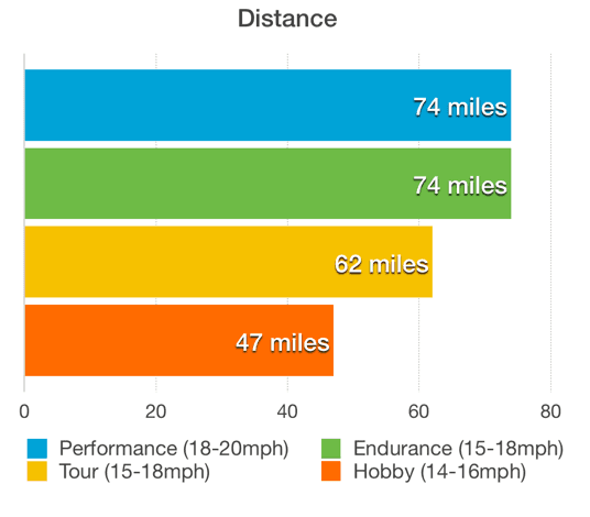 Distance of rides at cycling camp in Spain
