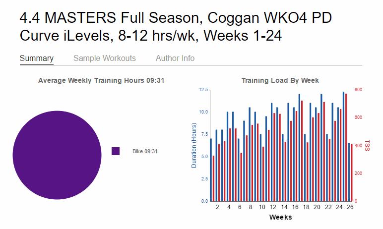 Save Your Season training plan