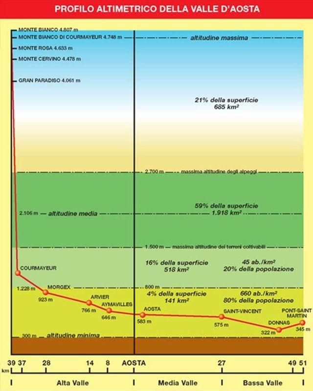 profilo altimetrico della Valle D' Aosta