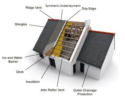 Diagram of northeast builders roofing