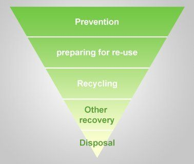 Green diagram of the waste hierarchy - Prevention, Preparing, Recycling, Other Recovery and Disposal