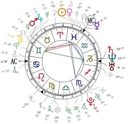 Astrology For Newbies Ask A Little Witch What Is A Birthchart
