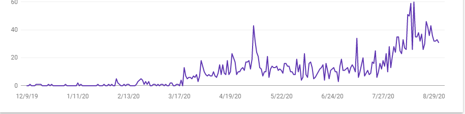 Manchester SEO results