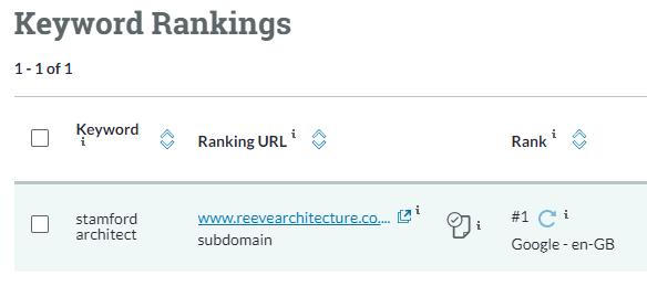 Manchester SEO Rankings