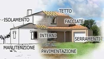 schema locali di una casa