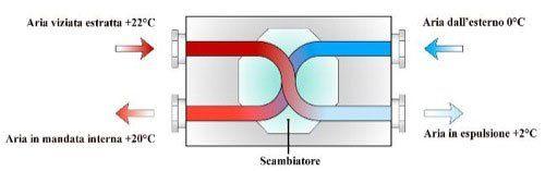 un disegno di uno schema del funzionamento dell'aria in un impianto di ventilazione
