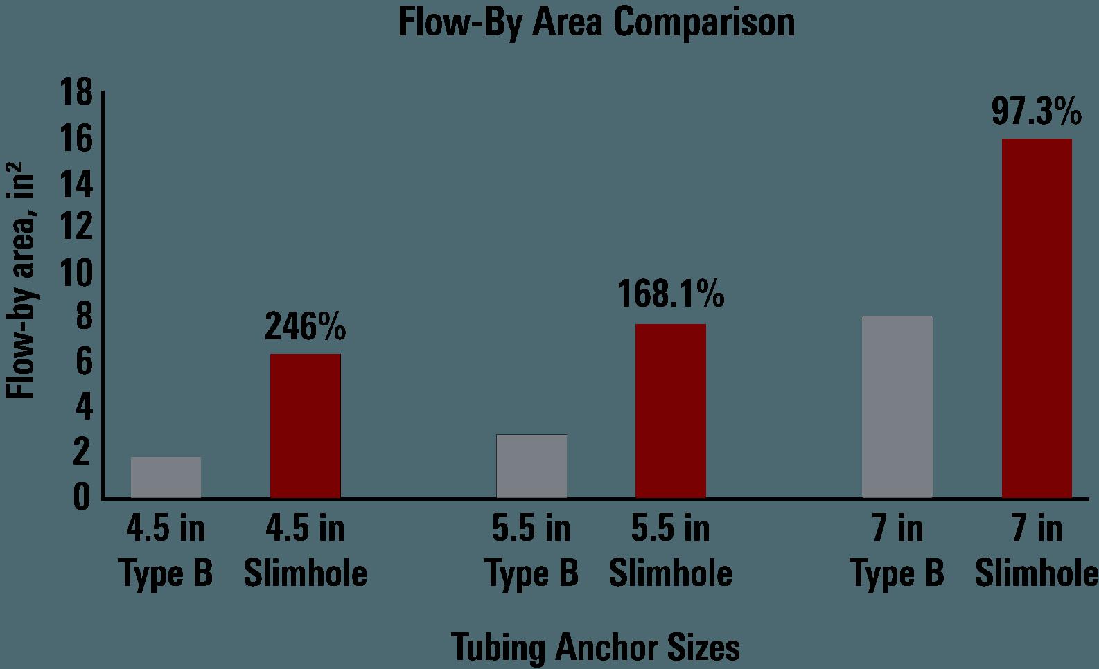 Slimhole vs Type B Flow Comparison