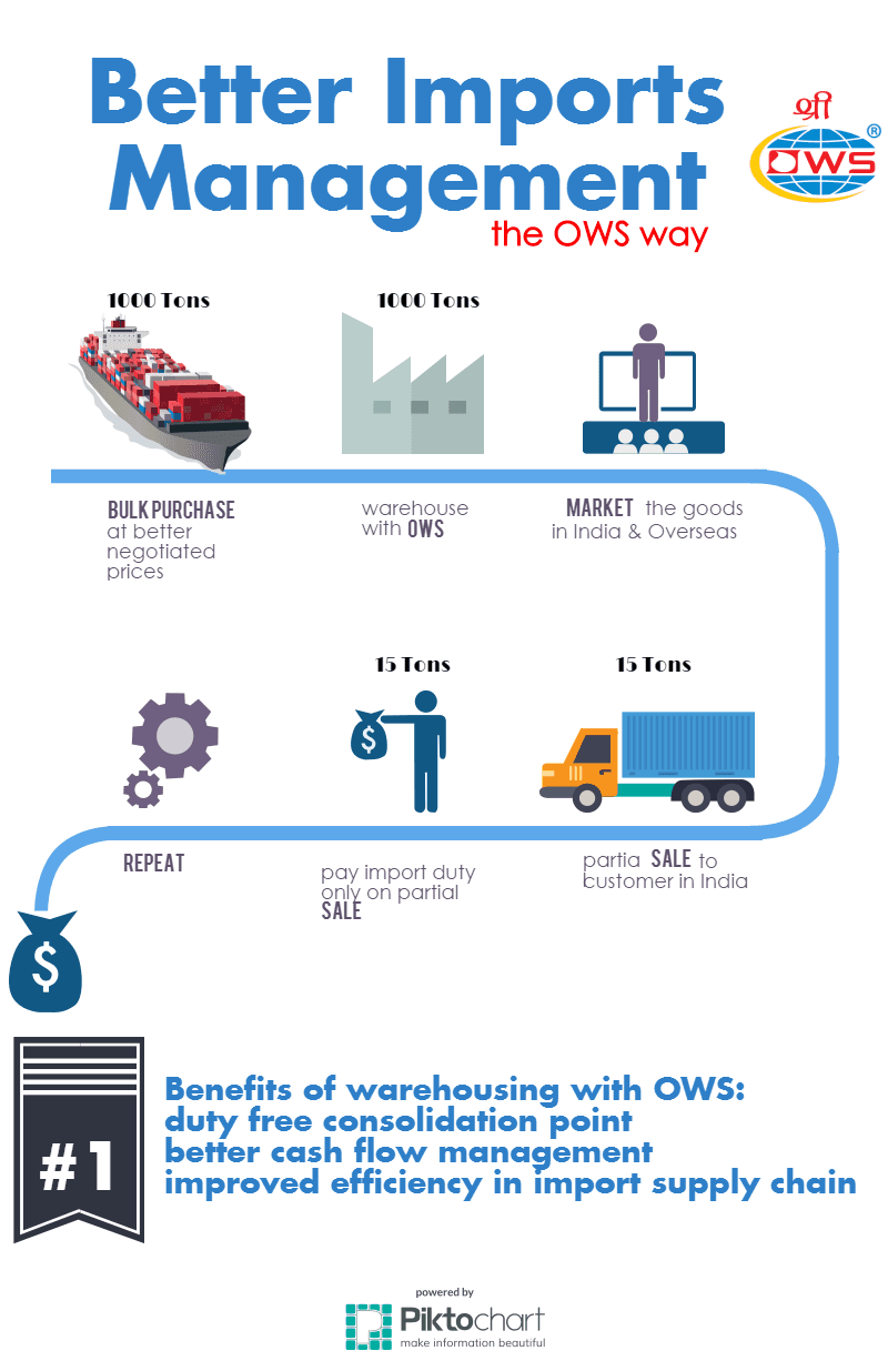 Better Imports Management - the OWS way