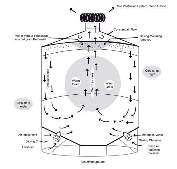 silo ventilation systems pty ltd wagga wagga nsw products info