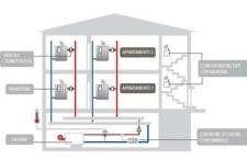 gestione impianti riscaldamento