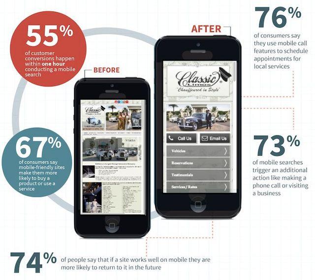 Mobile Web Design Benefits