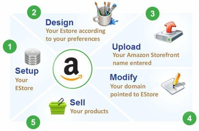 Amazon EStore