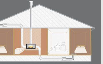 Central heating in home