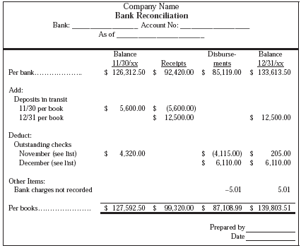 reconciling the bank statement monthly is an example of koni