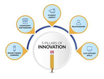 FlexTech Education   Educational Models