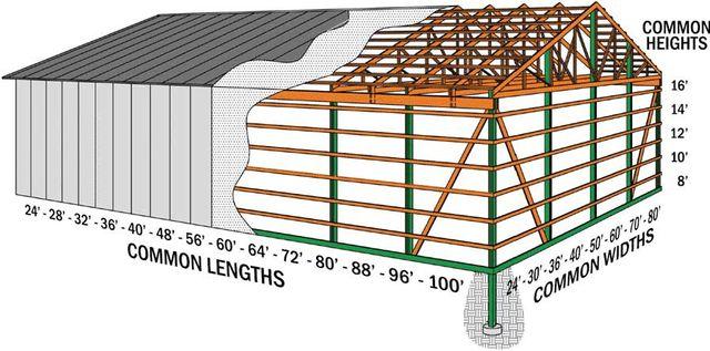 Building Services | Yutzy Construction | Garnett, KS