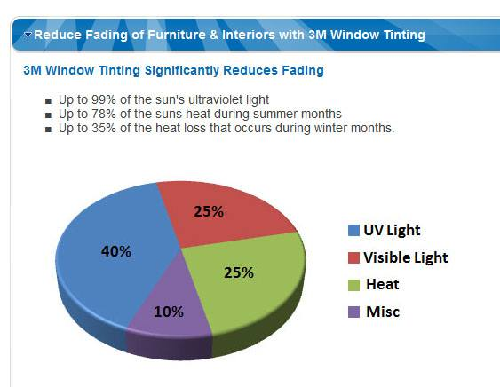 Residential Window Tinting | Window Films | Asheville, NC