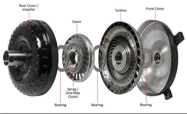 Transmission Torque Converter >> What Causes A Torque Converter To Fail Get The Answer Here